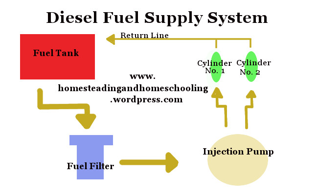 Diagram of a basic diesel fuel supply system.
